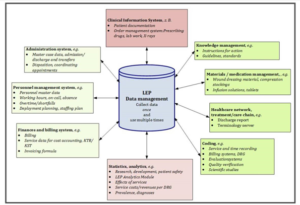 Fig 14 Data flows for an IT system in LEP applications