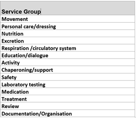 Fig. 4 The Different Nursing Service Groups