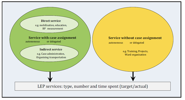 Fig.2 Services with and without case assignment